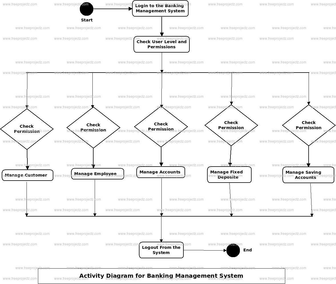 Banking Management System Uml Diagram   Freeprojectz intended for Er Diagram Bank Management System