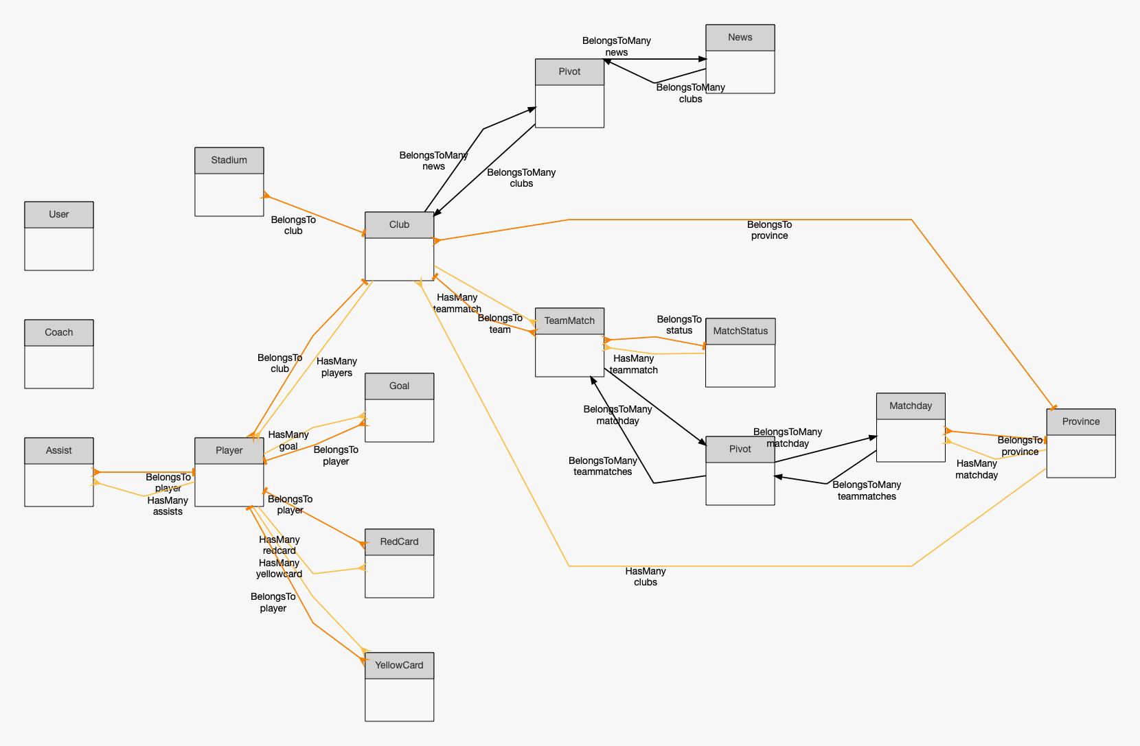 Beyondcode - Bountysource within Er Diagram 0..*