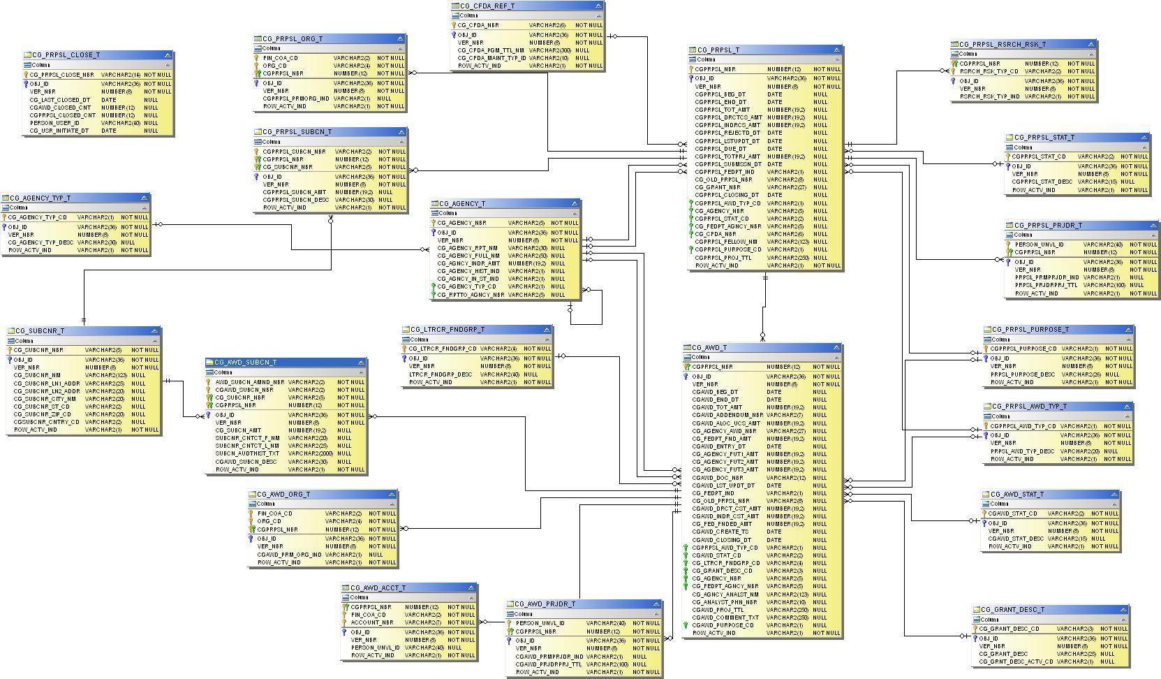 Bildergebnis Für Database Model General Ledger Procurement with regard to Er Diagramm 1 N M