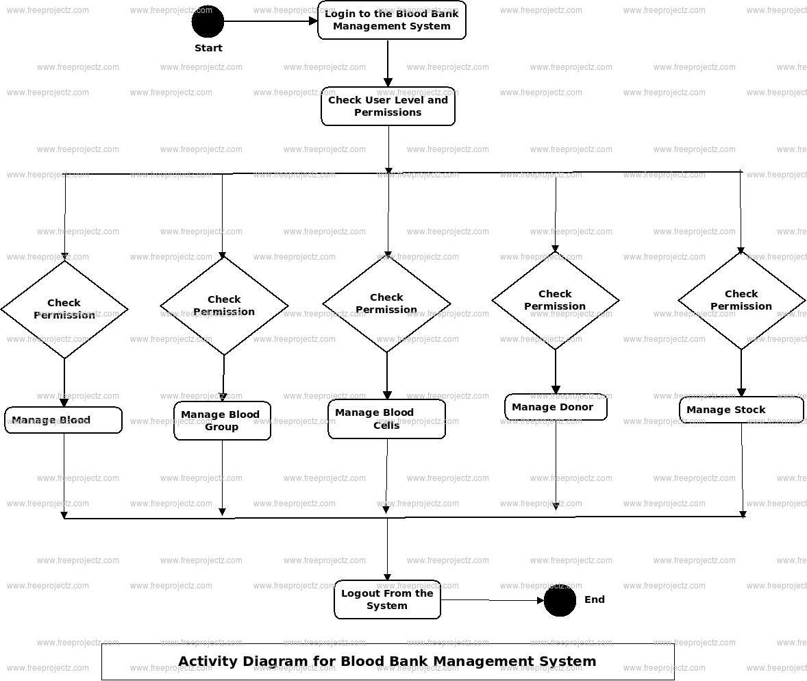 Blood Bank Management System Uml Diagram   Freeprojectz intended for Er Diagram Bank Management System