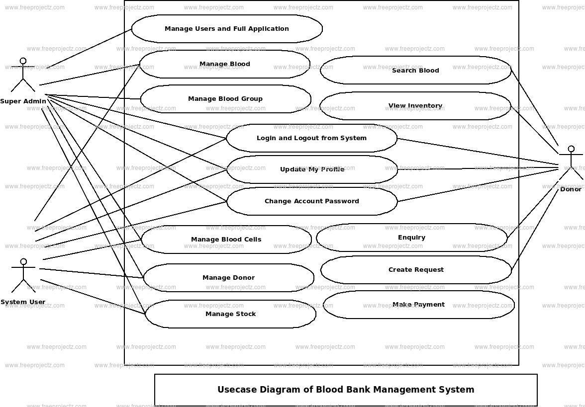 Blood Bank Management System Use Case Diagram | Freeprojectz pertaining to Er Diagram Blood Bank Management System