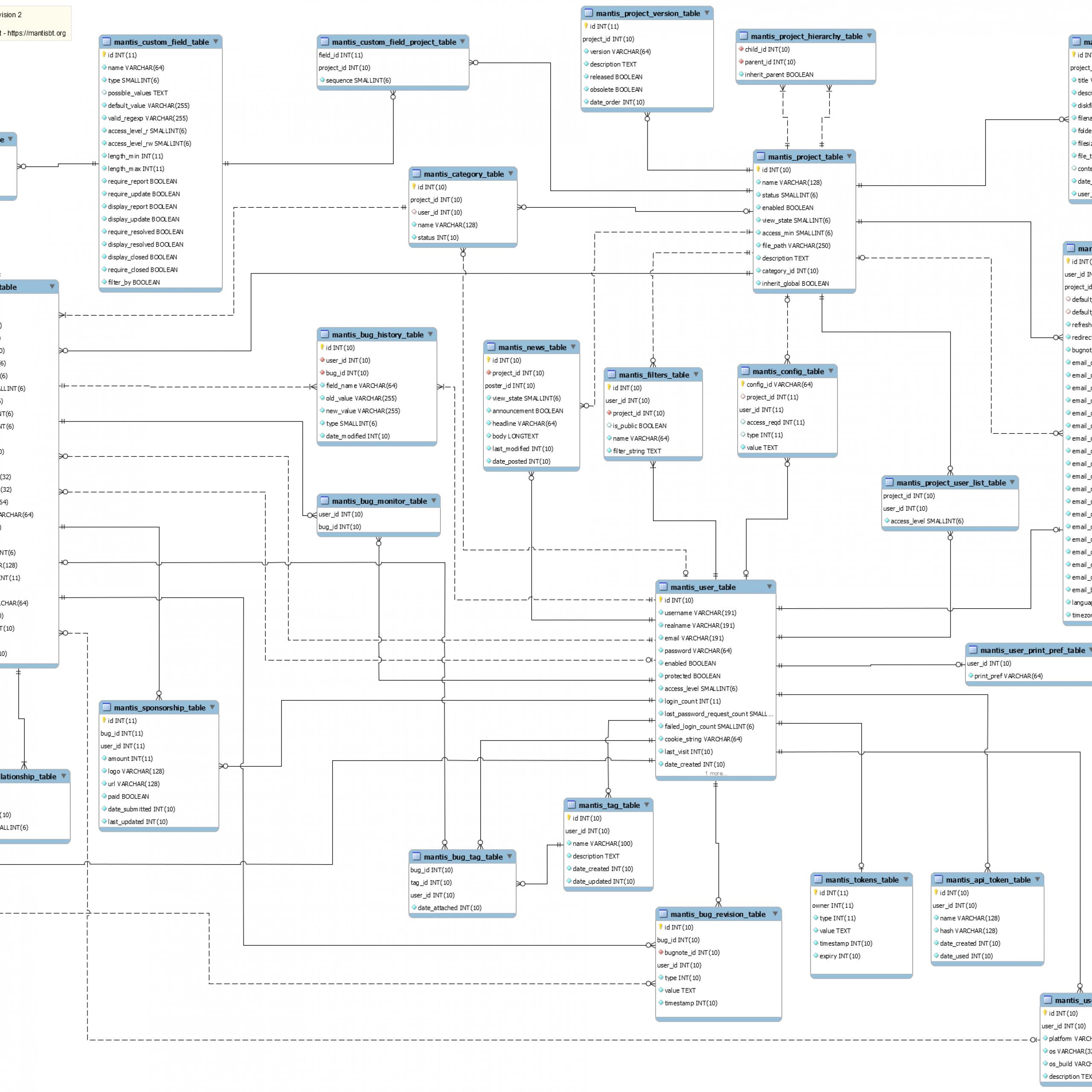 Chapter 2. Database Schema Management with regard to Erd Schema