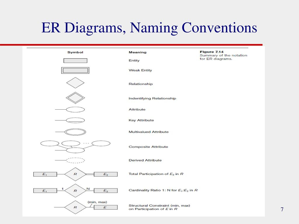 Conceptual Design & Erd Modelling - Ppt Download inside Er Diagram 7 Eleven