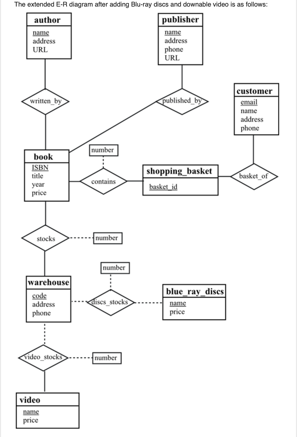 Construct The Relational Schema Diagram For The Bo intended for Er Diagram Book Publisher