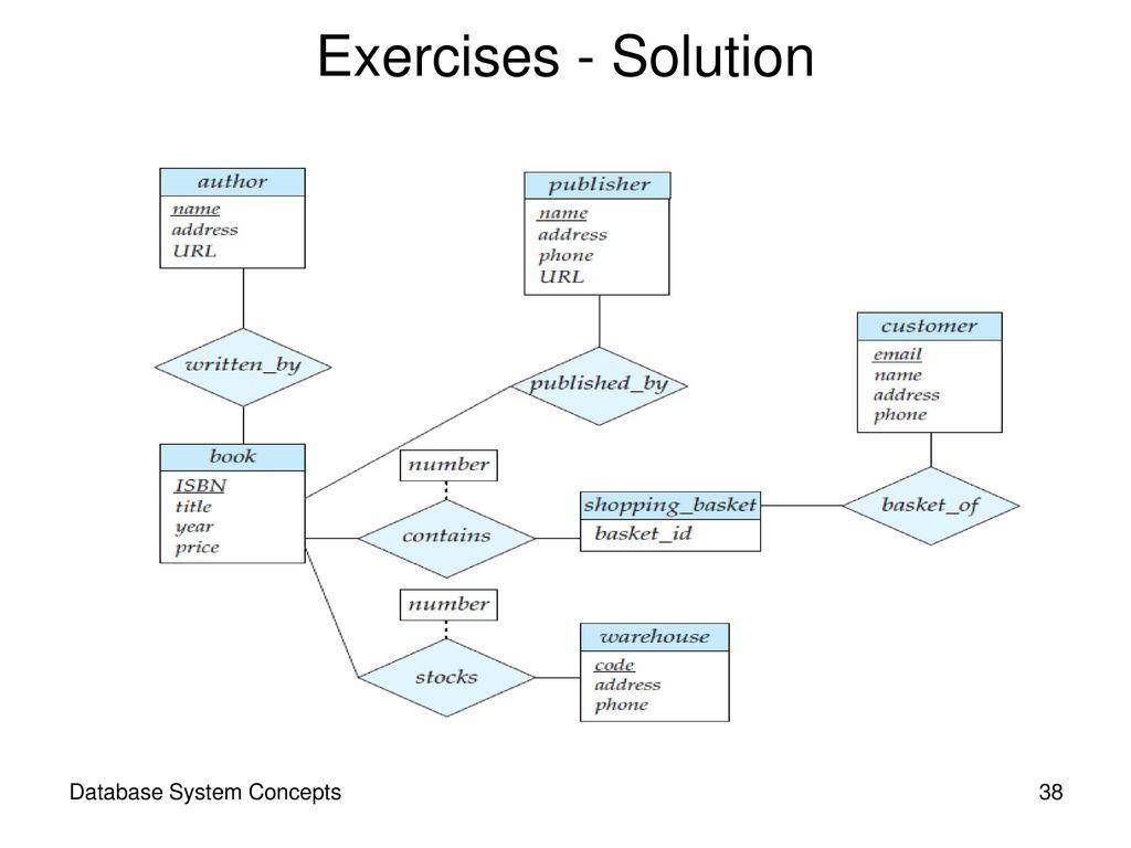 Contents Design Process Modeling Constraints E-R Diagram intended for Er Diagram Homework
