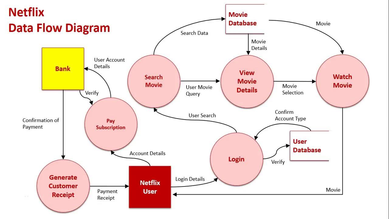 Context & Data Flow Diagrams Sample 3: Netflix with regard to Er Diagram Netflix