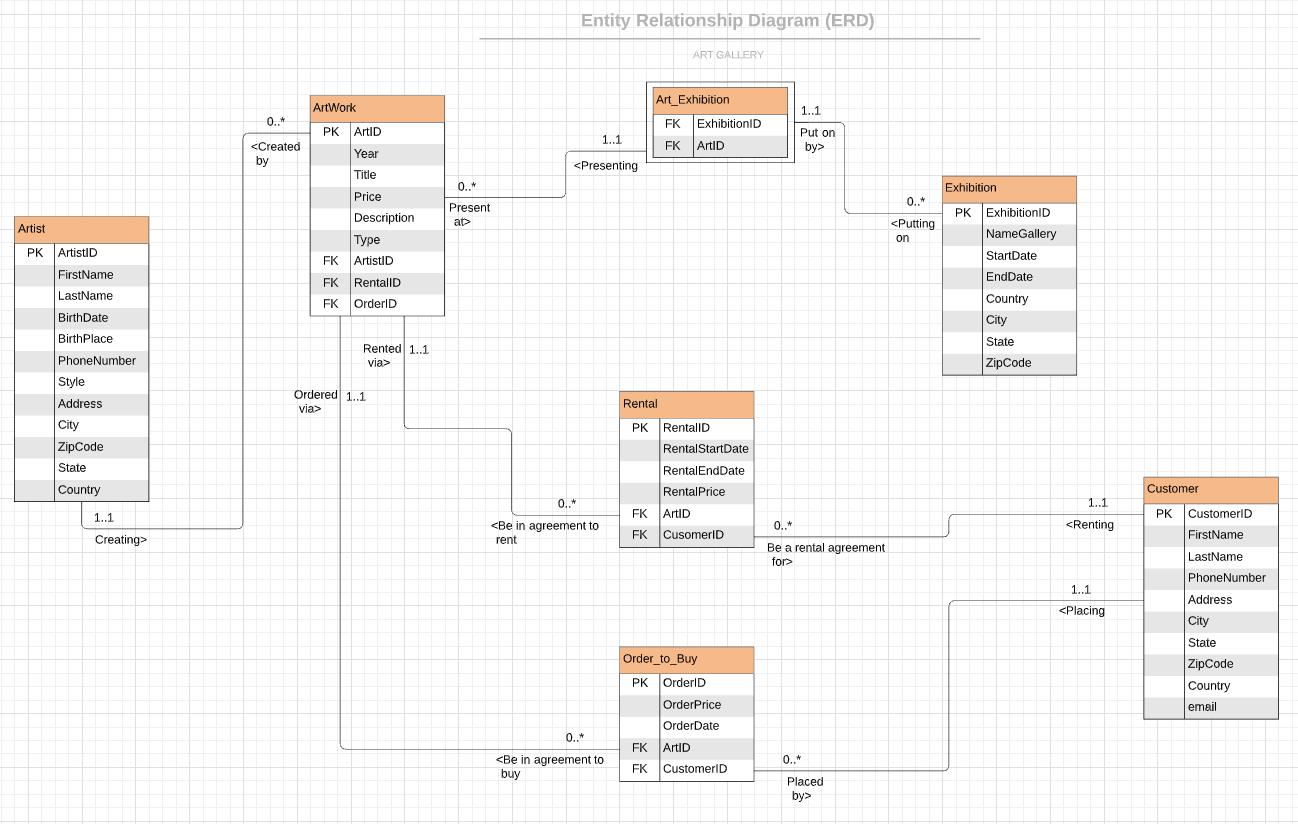 Create Entity Relationship Diagram (Erd) And Normalization inside Erd Schema