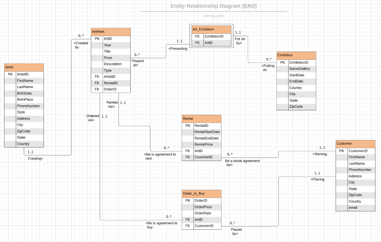 Create Entity Relationship Diagram (Erd) And Normalization pertaining to Er Diagram Without Foreign Key