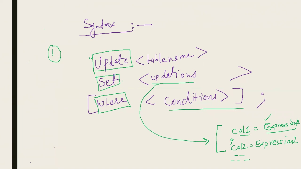 Creating Er Diagram : Entity Relationship Diagram intended for Er Diagram Youtube