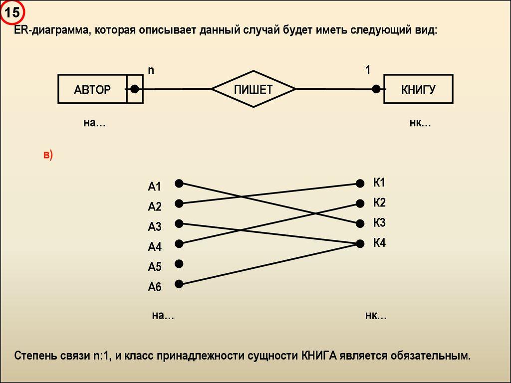 Введение В Базы Данных - Презентация Онлайн inside Er Diagramm 1 N M