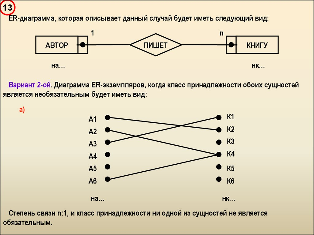 Введение В Базы Данных - Презентация Онлайн in Er Diagramm 1 N M