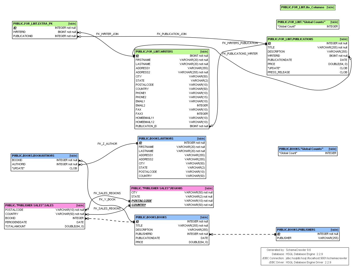 Генерация Mysql Erd Со Связями – 1 Ответ for Er Diagram Using Dbvisualizer