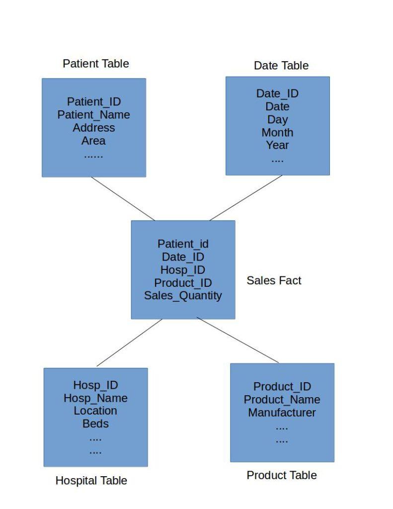 Data Warehouse Star Schema Model And Design - Dwgeek within Er Diagram To Star Schema