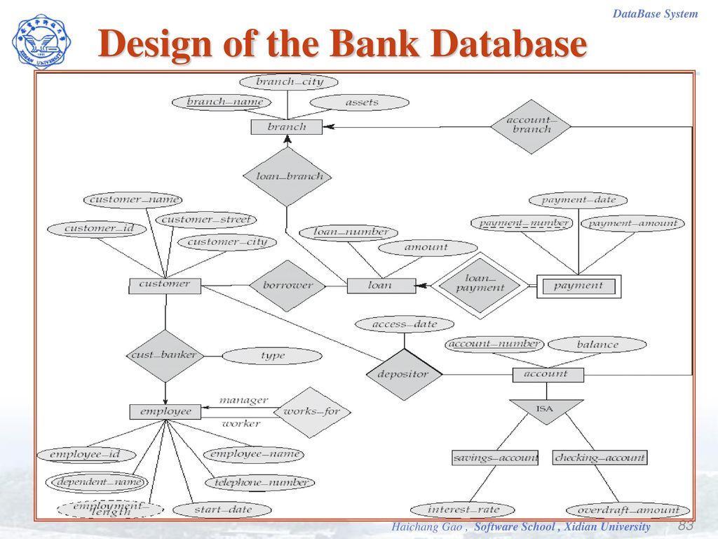 Database Systems. - Ppt Video Online Download throughout Er Diagram Bank Database