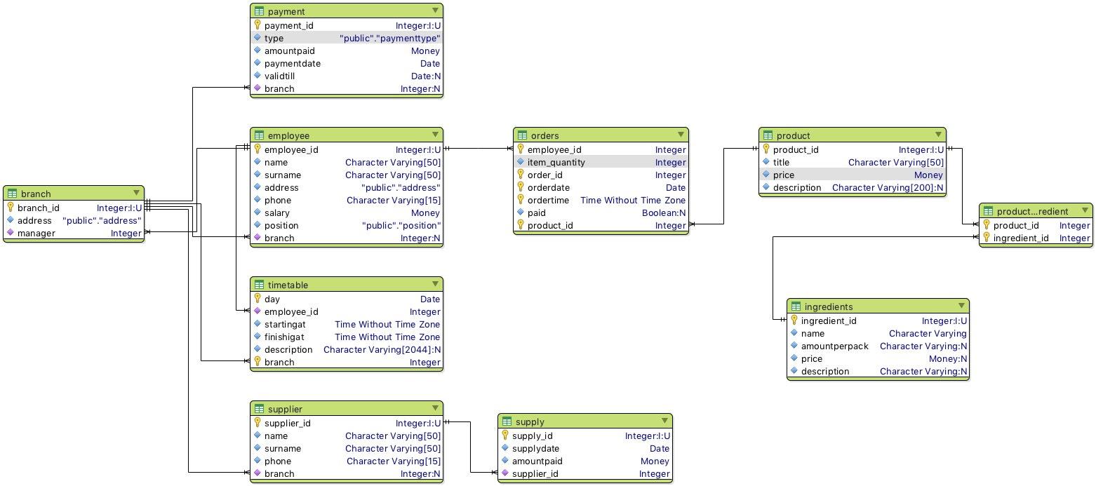 Design Database, Er Diagram And Relation Schema for Er Diagram To Relational Schema Software
