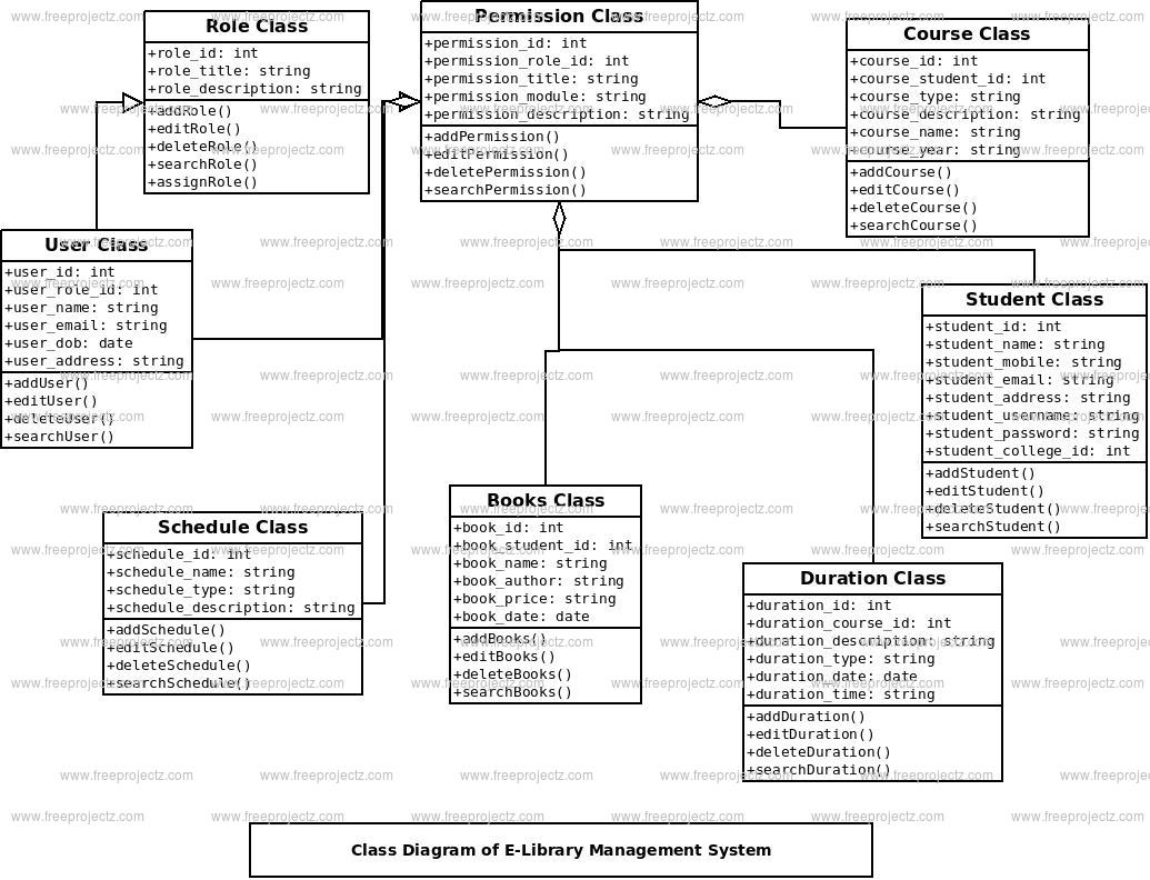 E-Library Management System Class Diagram | Freeprojectz with E Library Er Diagram