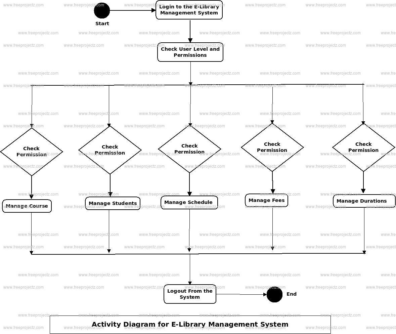 E-Library Management System Uml Diagram | Freeprojectz throughout E Library Er Diagram