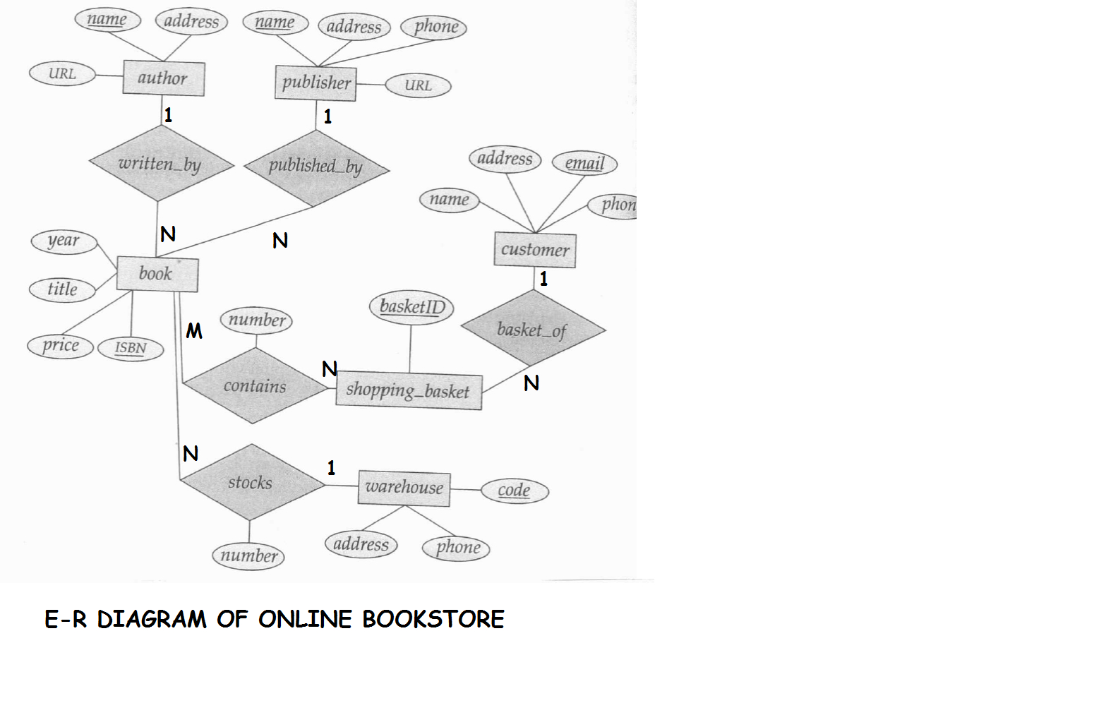 E-R Diagram For Online Bookstore(Roll N0-3,s5 Cs2) | Lbs inside Entity Diagram Online