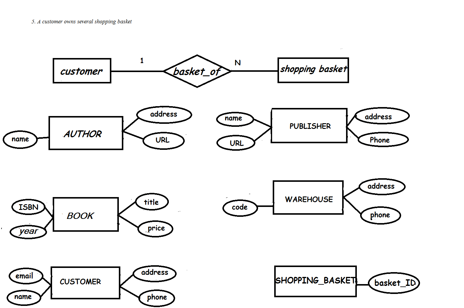 E-R Diagram For Online Bookstore(Roll N0-3,s5 Cs2) | Lbs with regard to Er Diagram Book Publisher