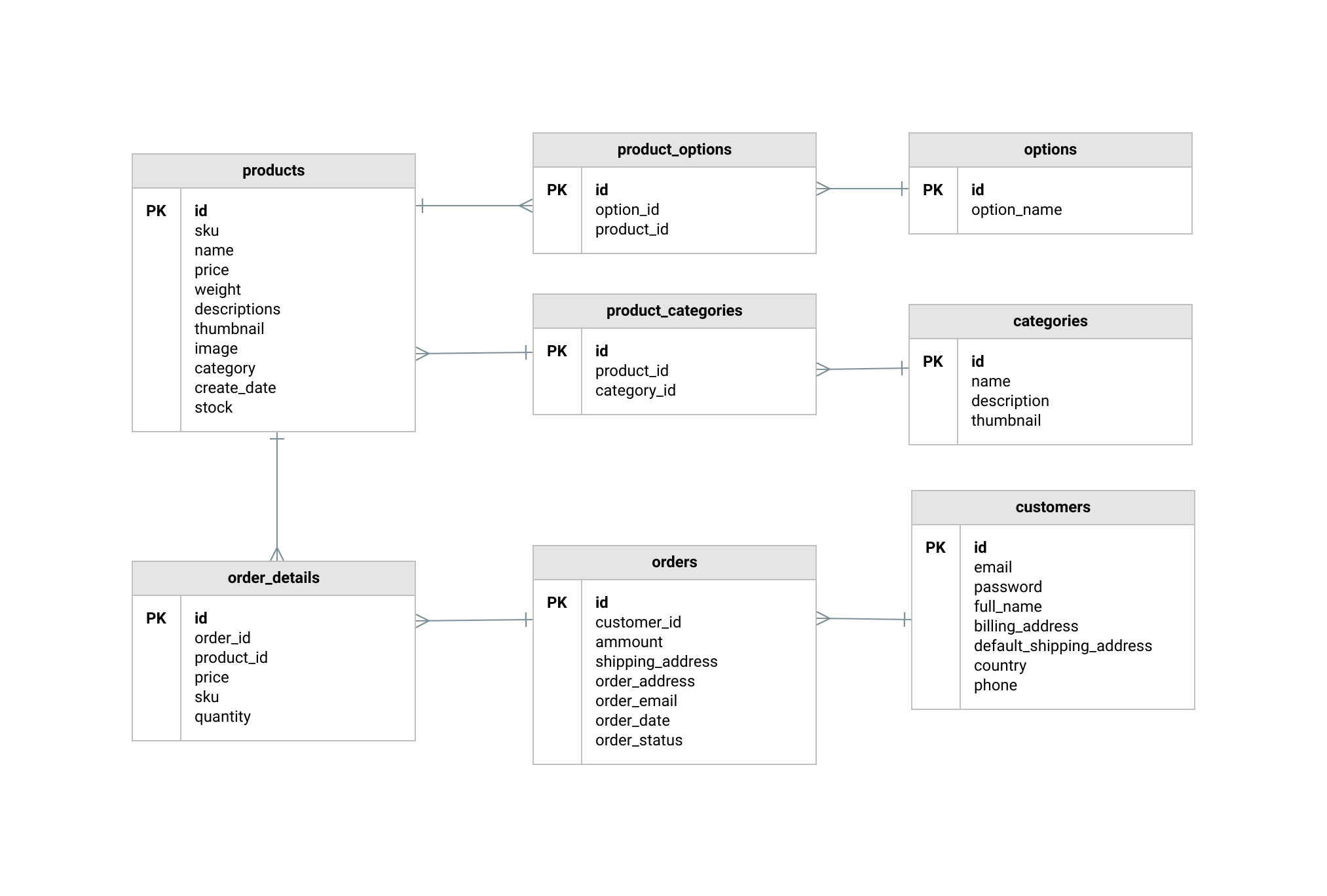 Ecommerce Database Diagram Template | Moqups in Er Mapping Examples