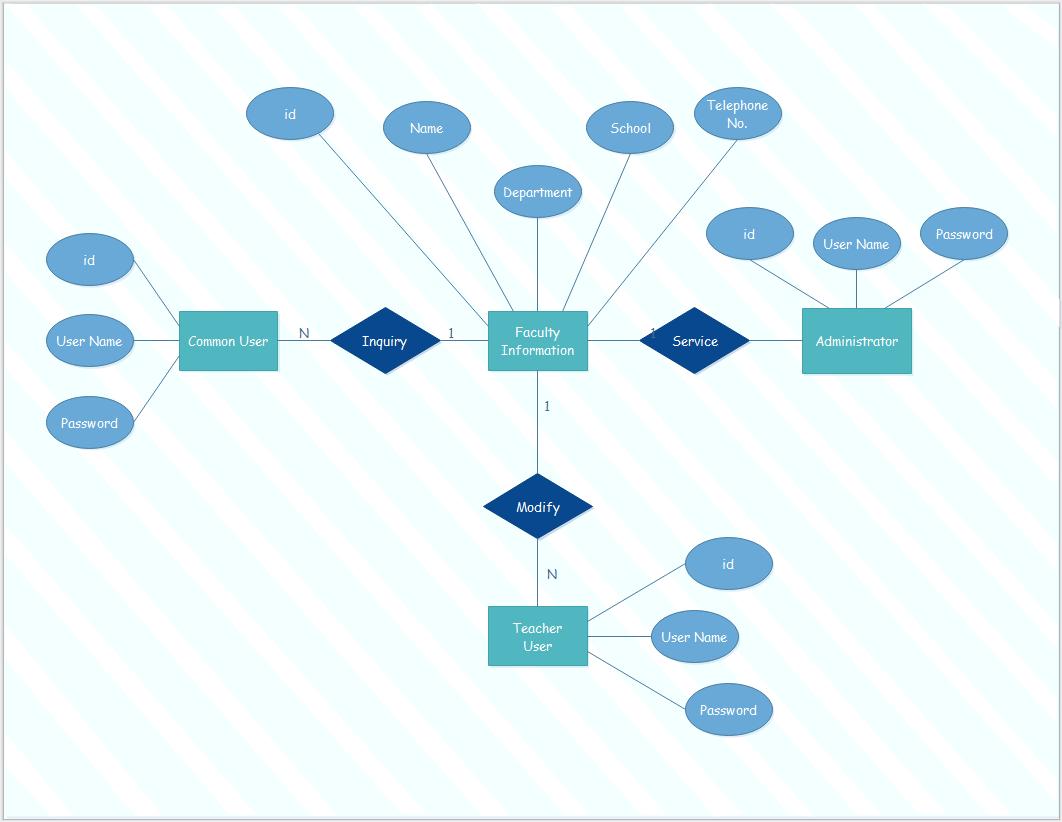 Ein Daten-Beziehungs-Diagramm, Auch Genannt Er-Modell, Ist within Er Diagram Zeichnen