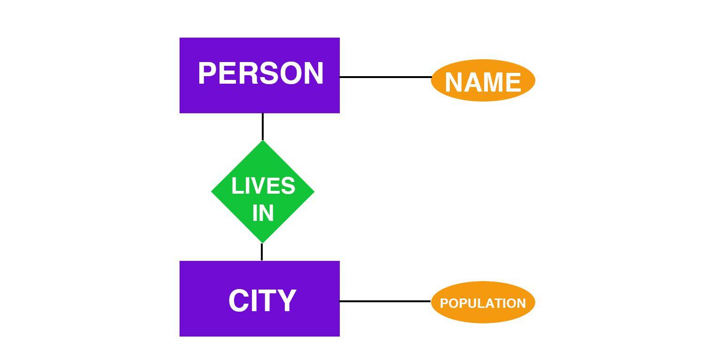 Entity-Relationship Diagram Definition regarding Er Entity Relationship
