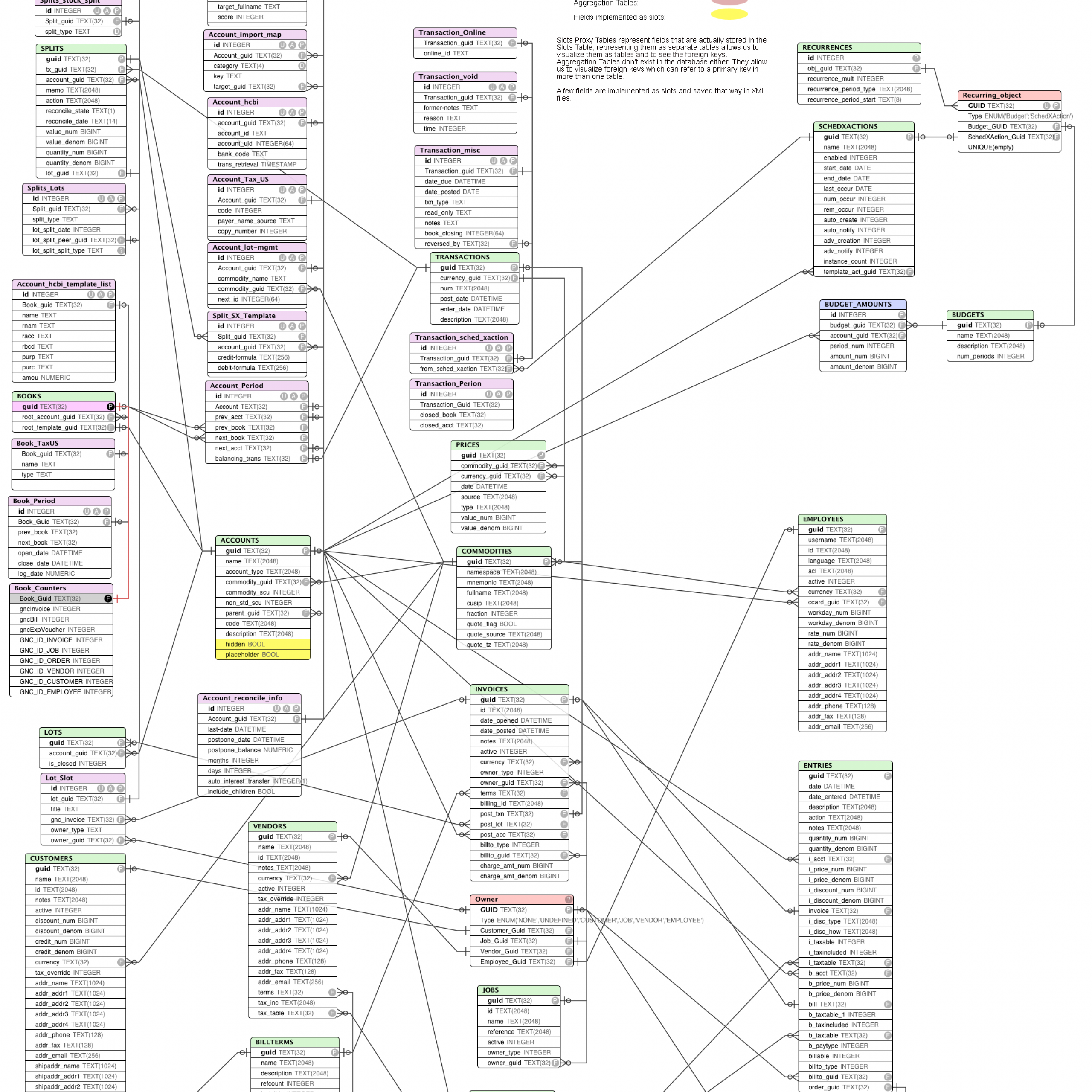 Entity Relationship Diagram • Kde Community Forums pertaining to Erd Wiki