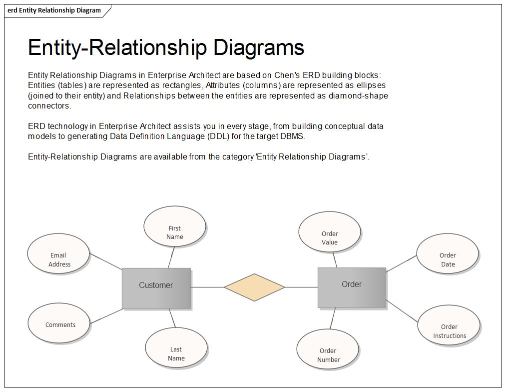 Entity Relationship Diagram | Enterprise Architect User Guide for Er Entity Relationship