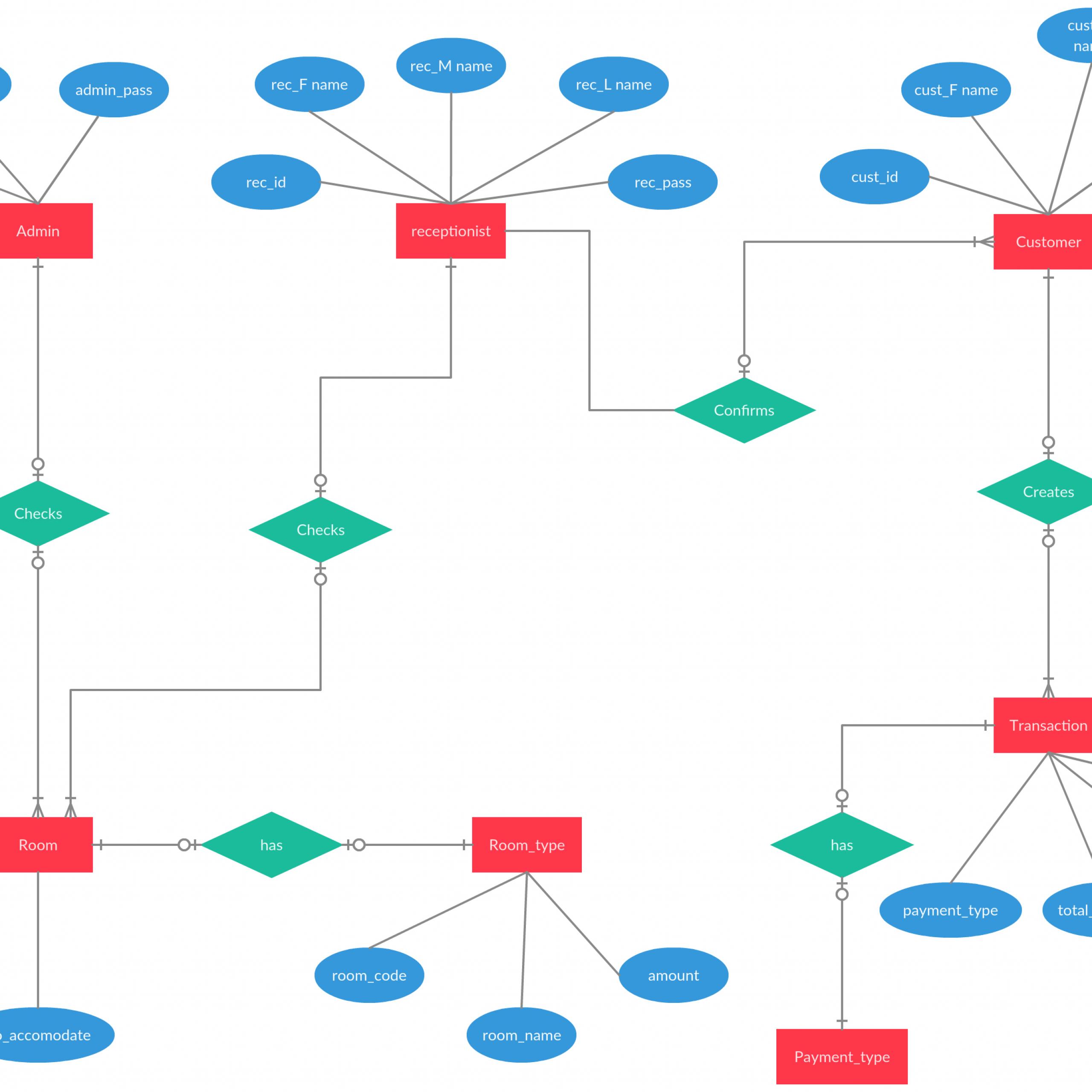Entity Relationship Diagram Of Hotel Reservation System throughout Er Diagram Hotel Management System