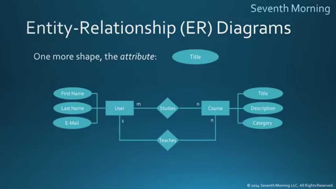 Entity-Relationship Diagrams in Er Diagram Youtube
