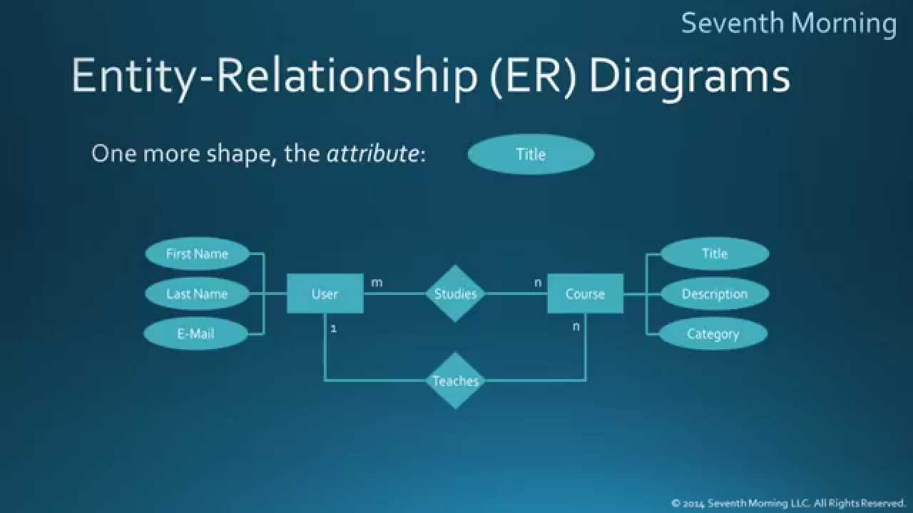 Entity-Relationship Diagrams inside Er Diagram With 3 Entities