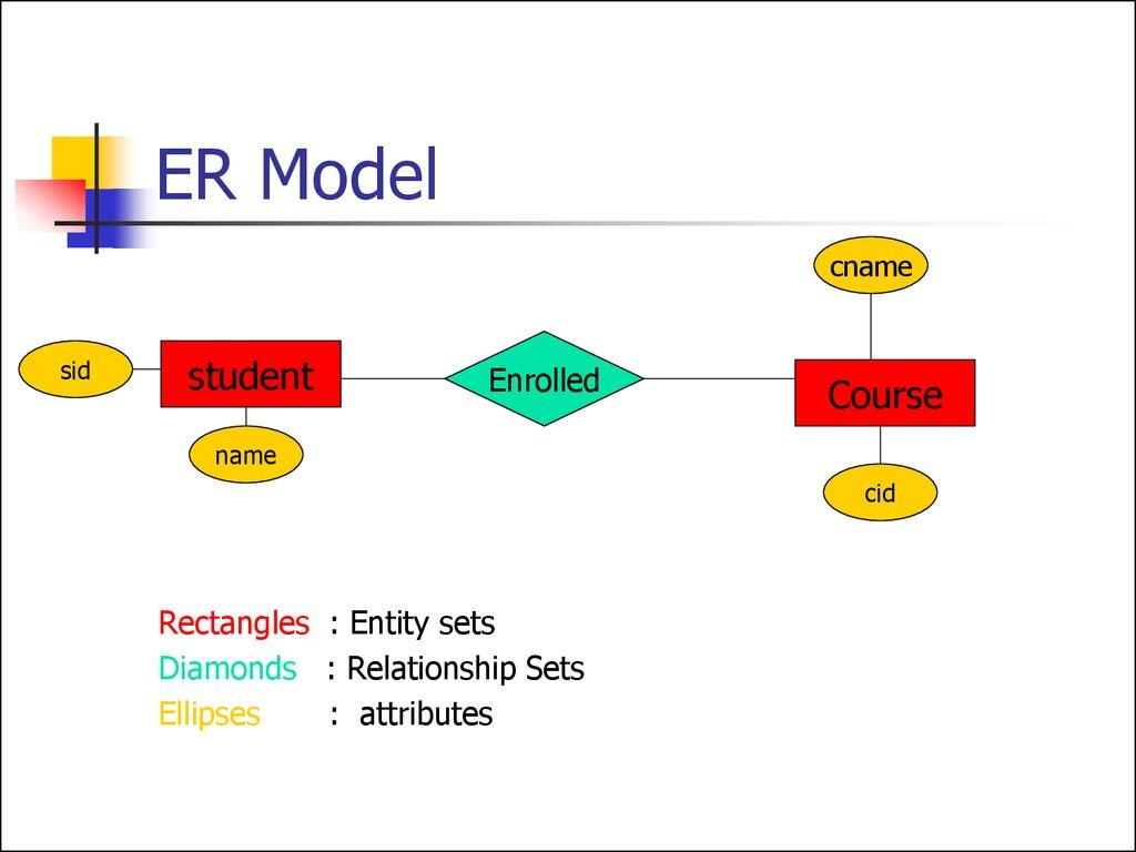 Entity Relationship Model. (Lecture 1) - Презентация Онлайн inside Er Diagram Netflix