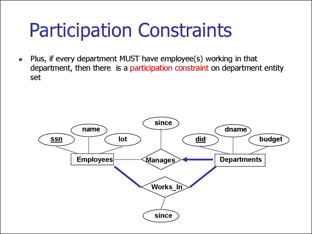 Entity Relationship Model. (Lecture 1) - Online Presentation with regard to Er Diagram Isa
