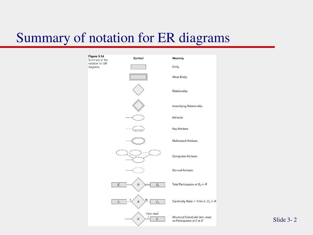 """Entity-Relationship Modeling """"extended"""" - Ppt Download regarding Er Notation"""