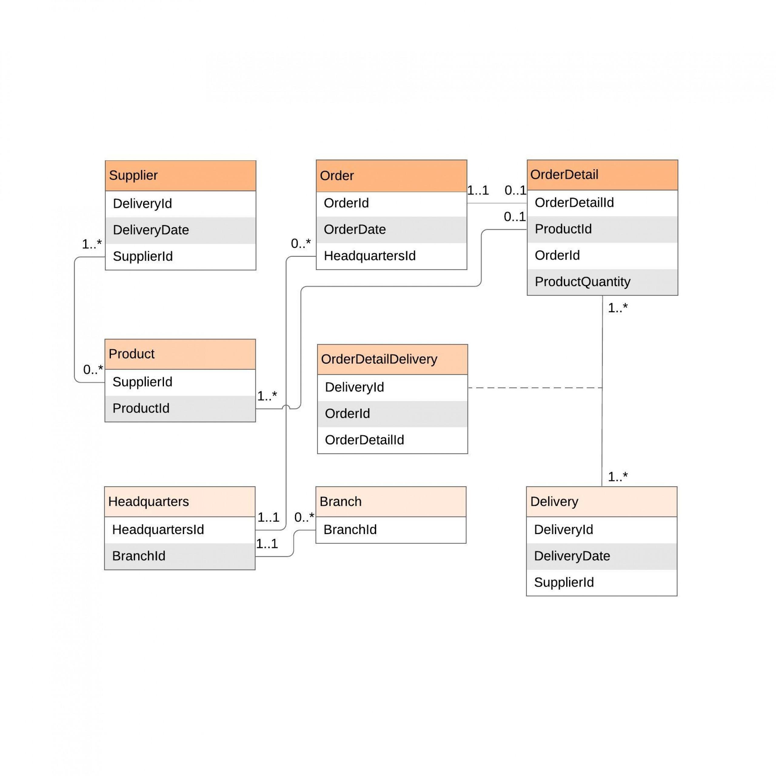 Er Diagram (Erd) Tool | Lucidchart for Object Relationship Diagram