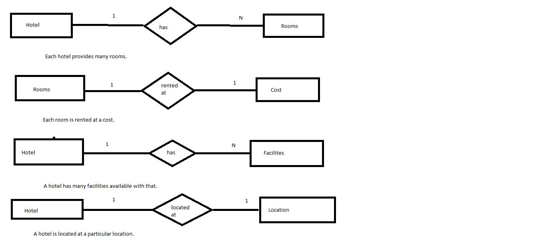 Er Diagram Of Hotel Management(Roll No.14 S5Cs2) | Lbs within Er Diagram Hotel Management System