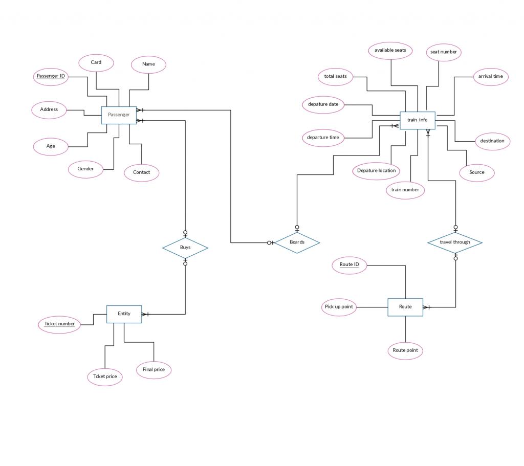 Er Diagram Templates To Get Started Fast in Er Diagram Hotel Management System