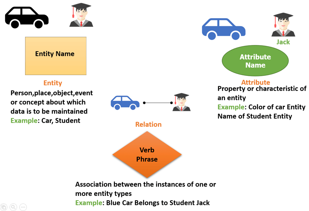 Er Diagram Tutorial In Dbms (With Example) inside Er Diagram Links