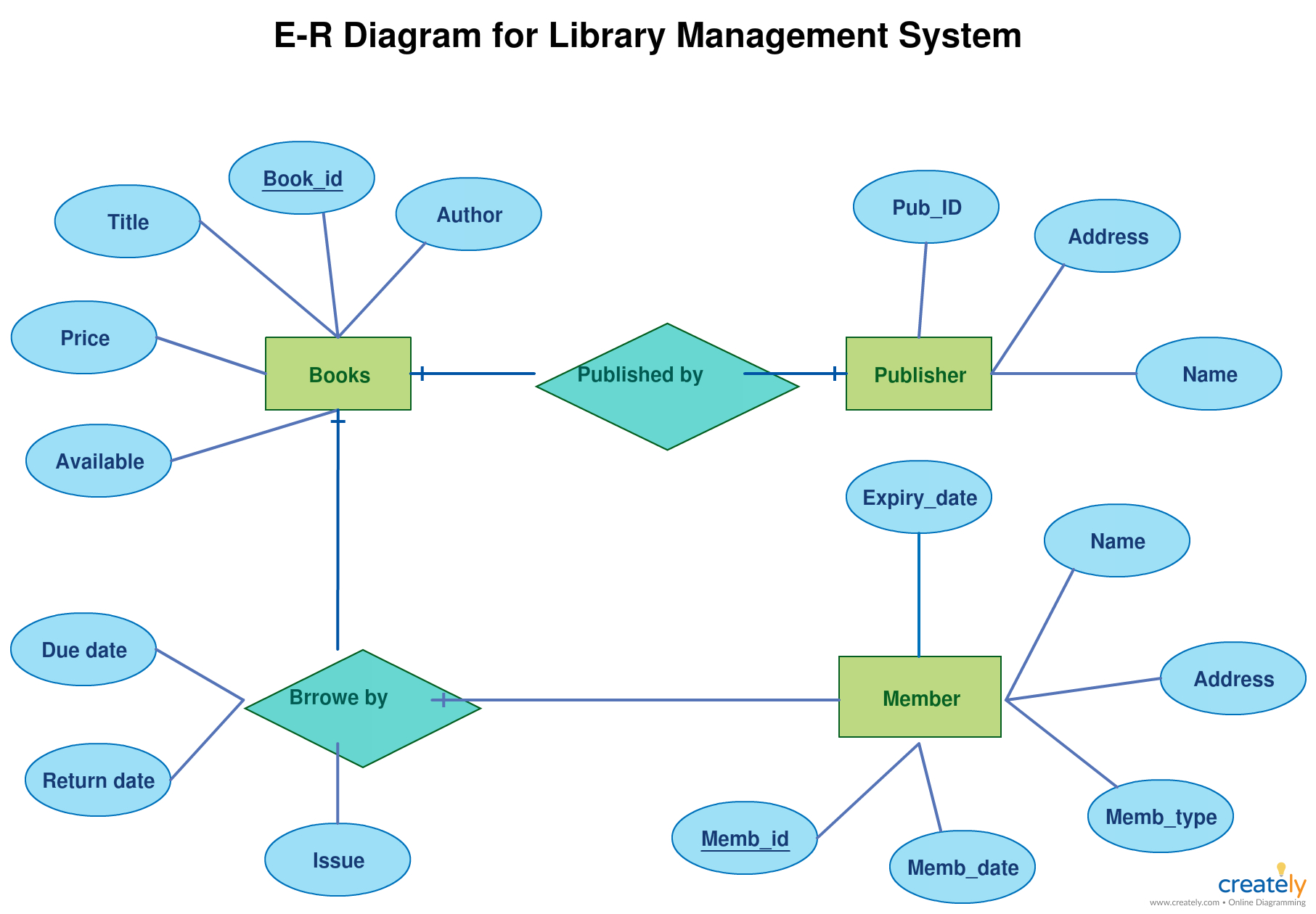 Er Diagram Tutorial | Relationship Diagram, Data Flow pertaining to Er Diagram Book Publisher