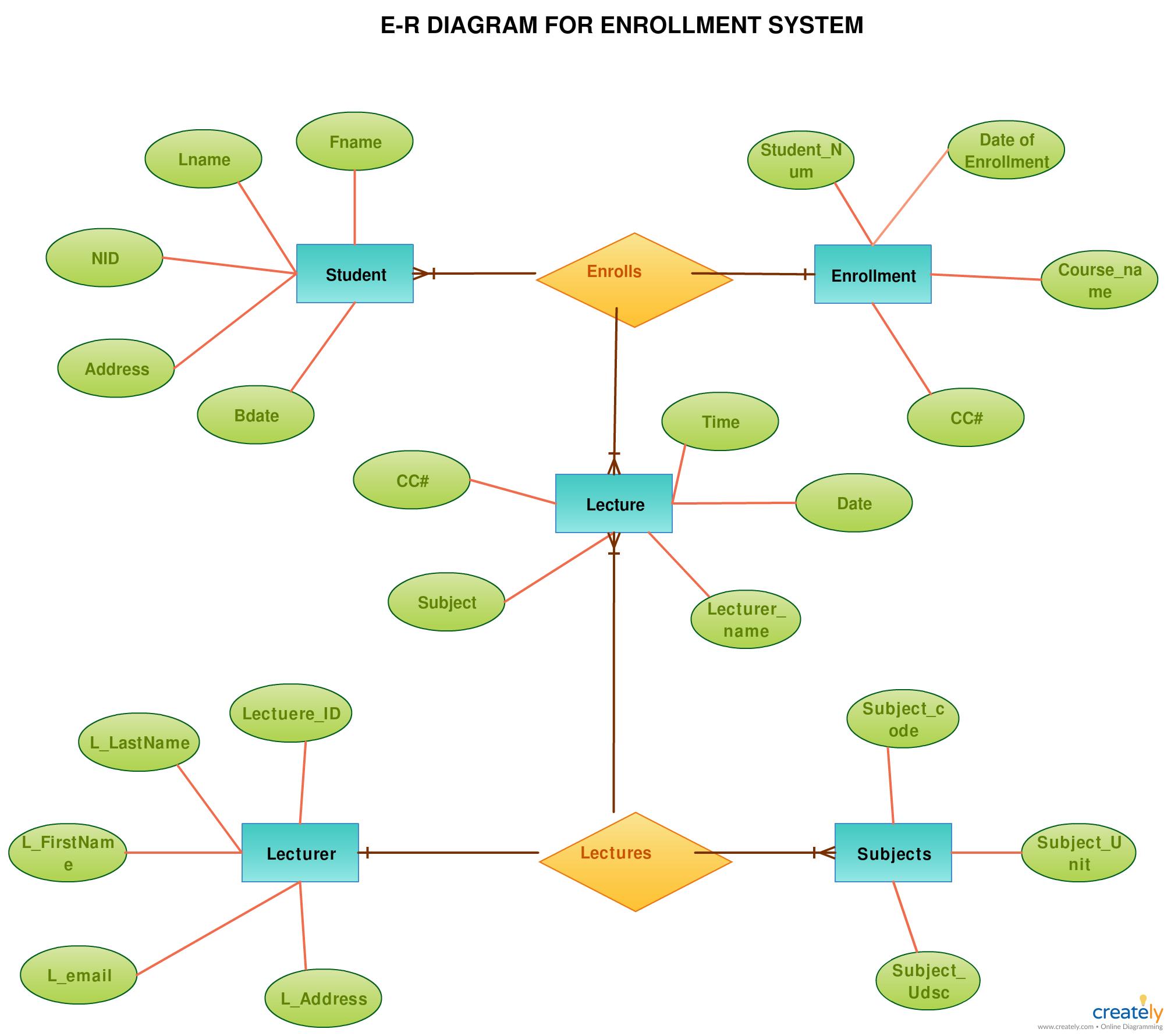 Er Diagram Tutorial | Relationship Diagram, Tutorial, Diagram with regard to Entity Relationship Diagram Notation