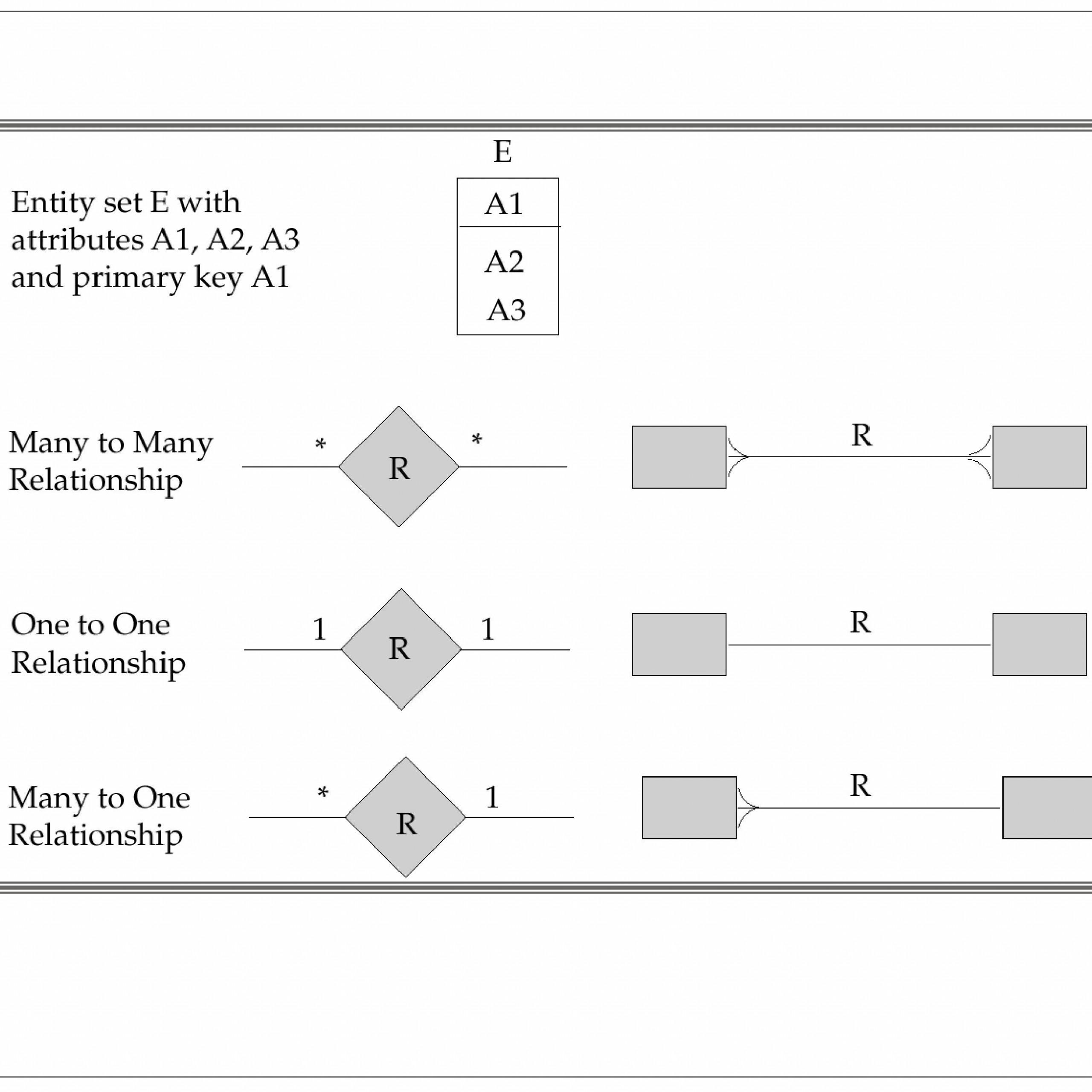 Er Relational Model - Powerpoint Slides inside Er Relational Model