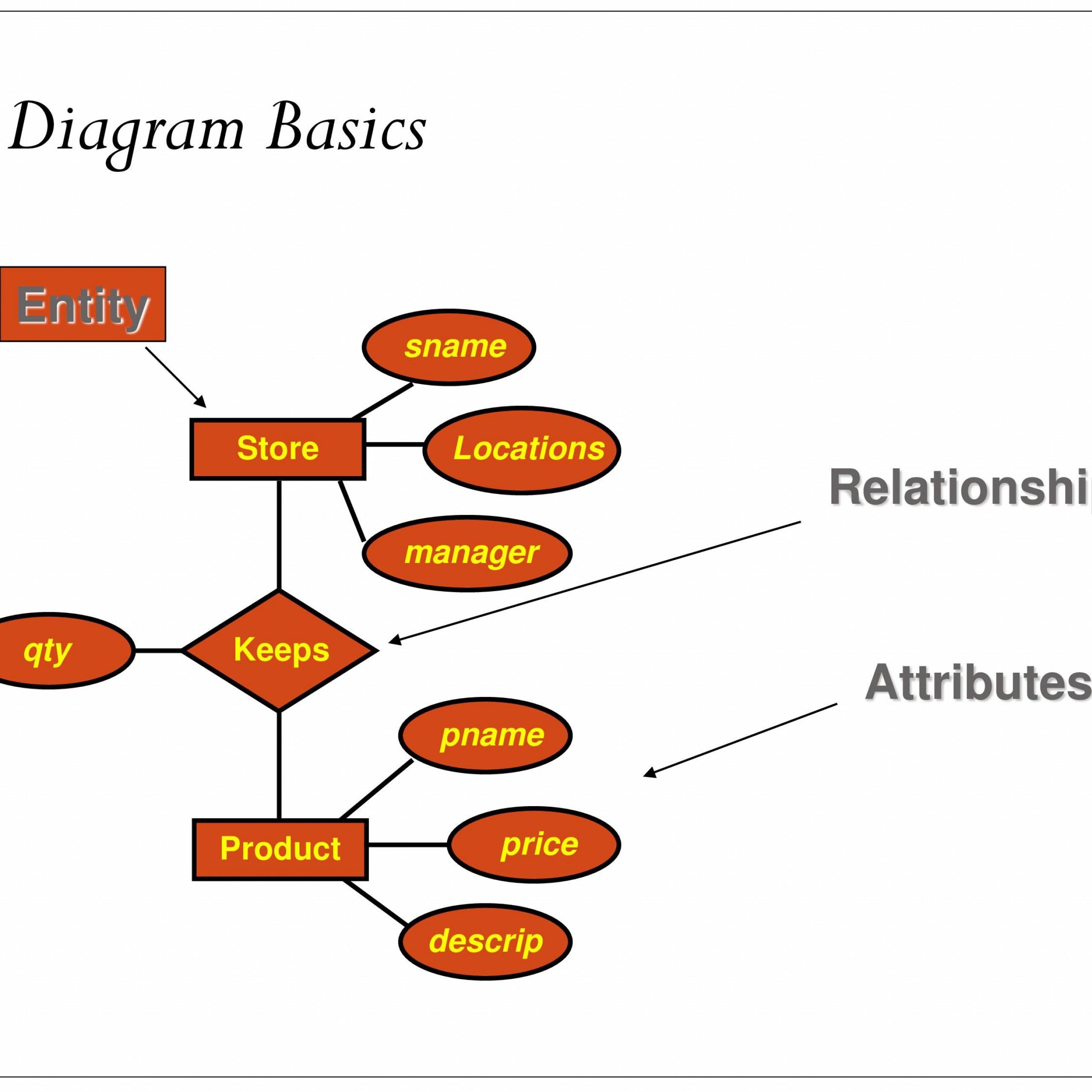 Er Relational Model - Powerpoint Slides intended for Er Relational Model