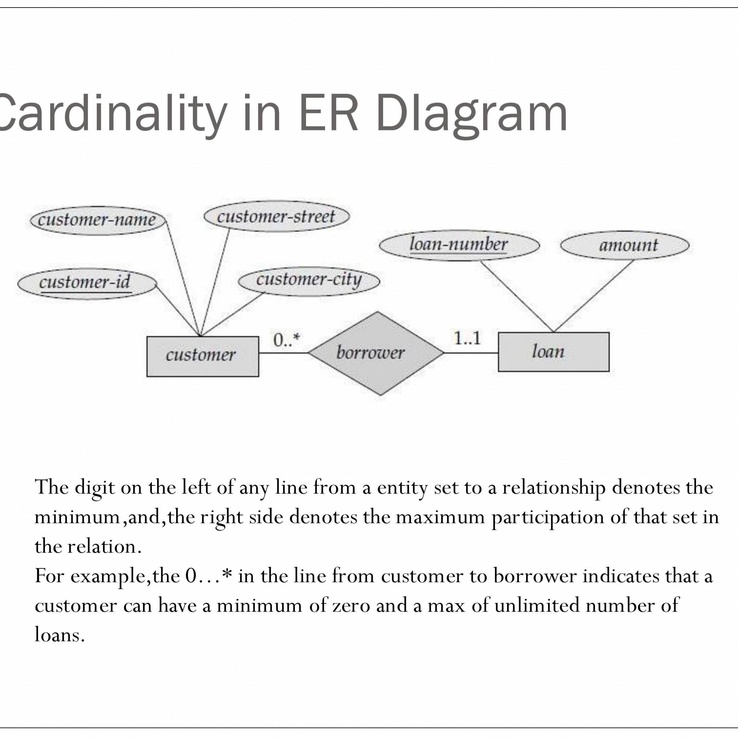 Er Relational Model - Powerpoint Slides within Er Relational Model