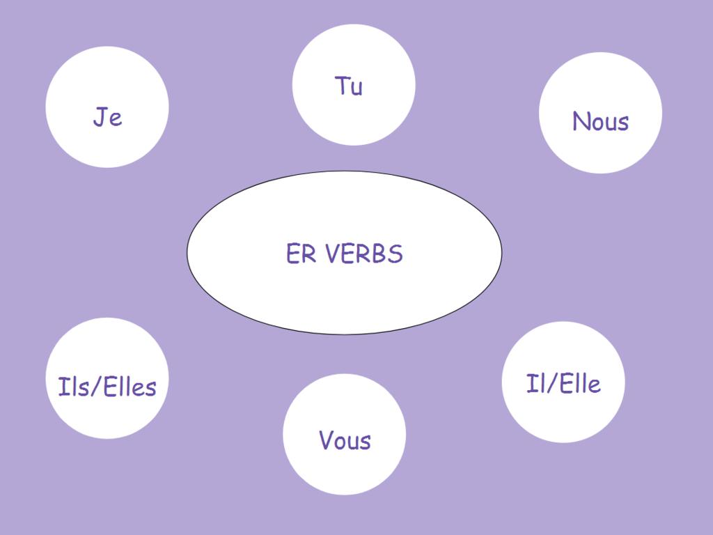 Er Verbs Diagram   Quizlet within Er Diagram Quizlet