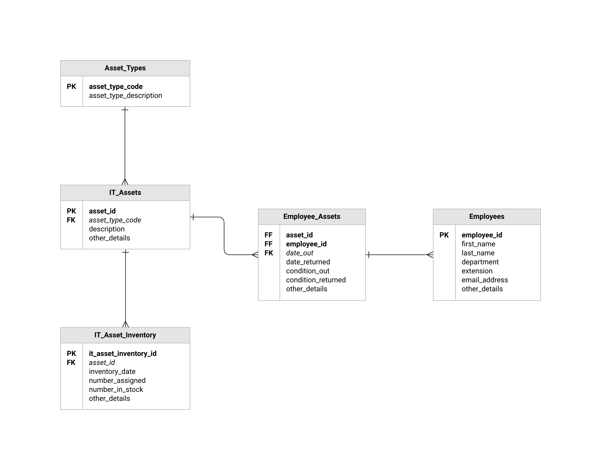Erd Templates | Er Diagram Examples | Moqups inside Er D Diagram
