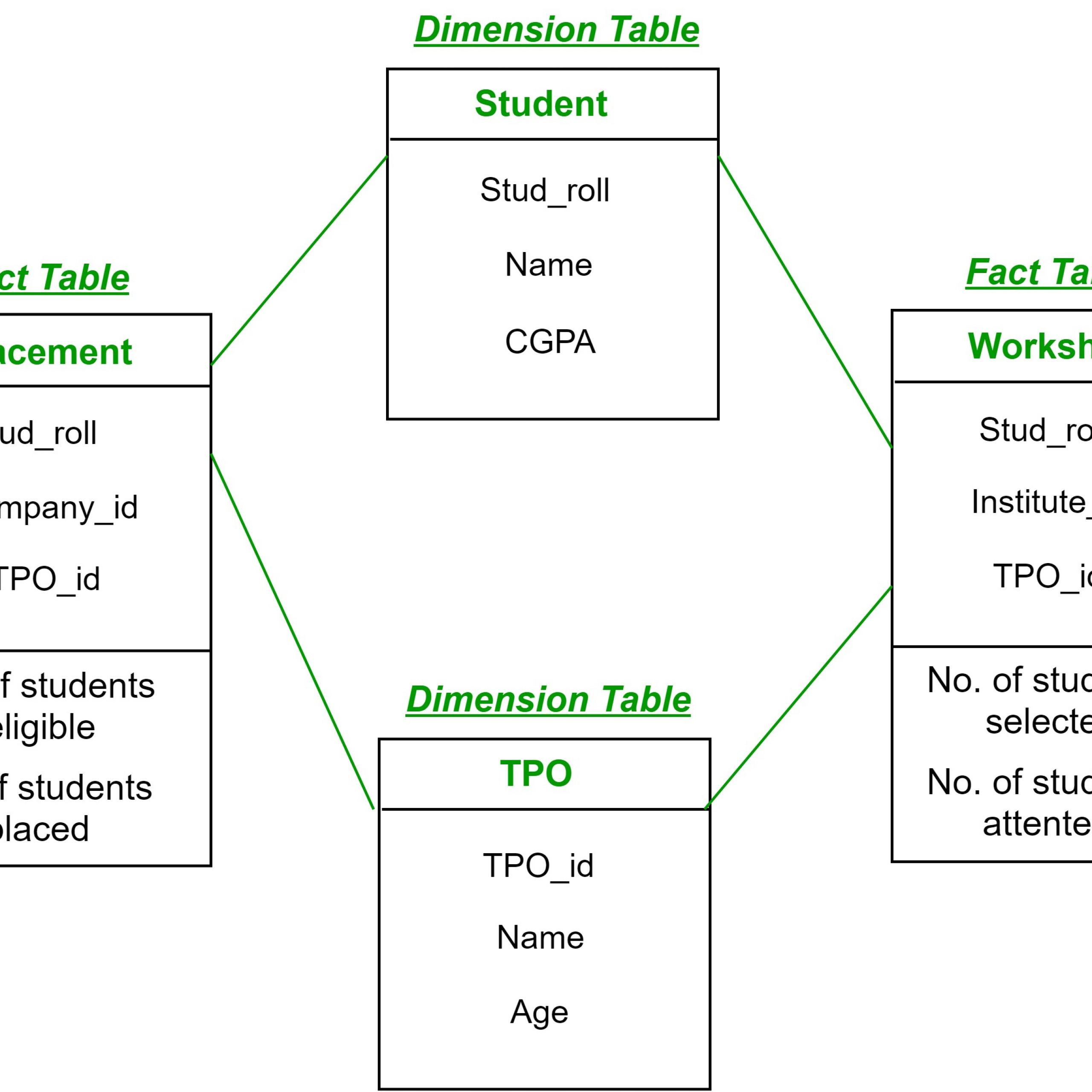 Fact Constellation In Data Warehouse Modelling - Geeksforgeeks throughout Er Diagram To Star Schema