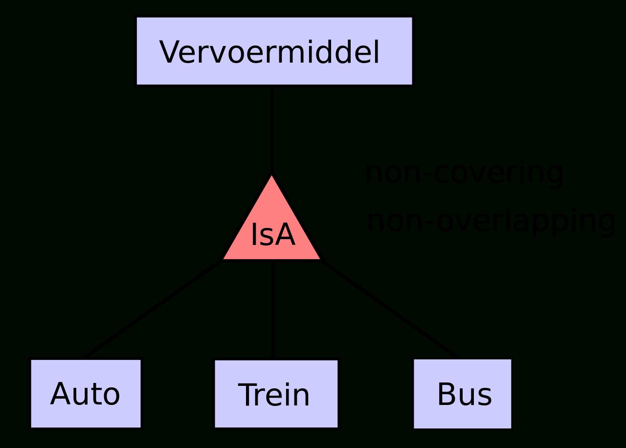File:er Diagram Dutch Isa.svg - Wikimedia Commons within Er Diagram Isa