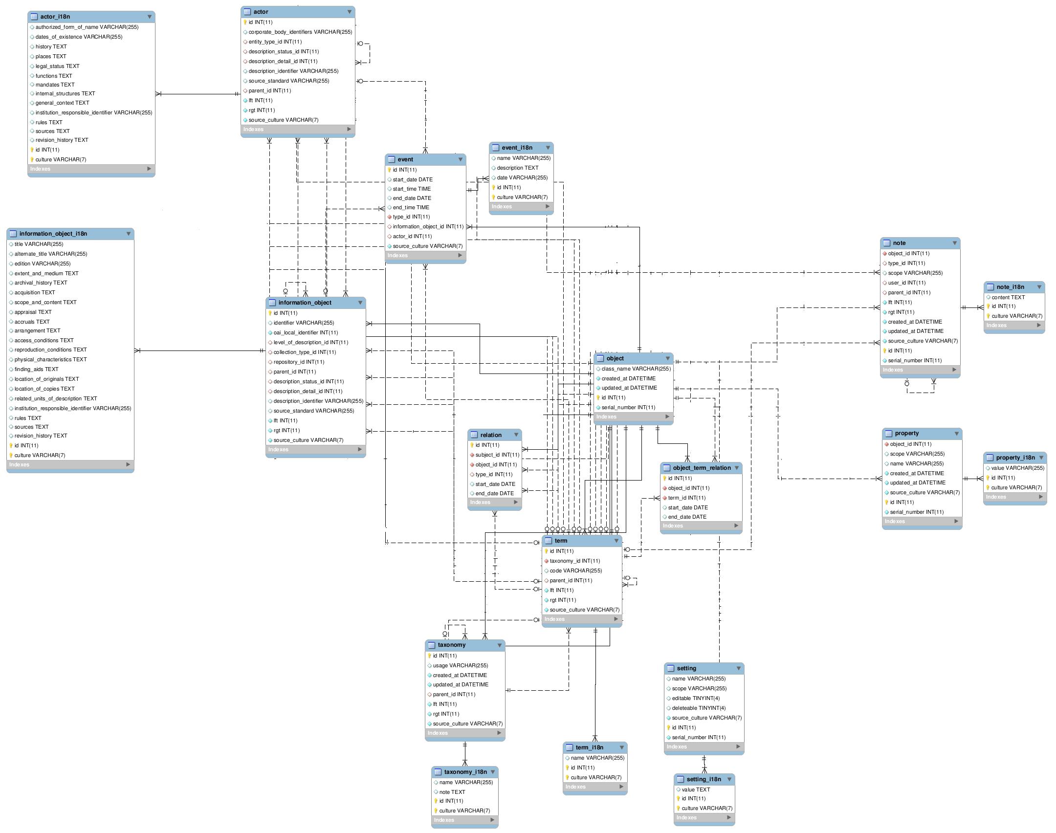 File:qubit Erd Lac Test - Atom Wiki regarding Erd Wiki