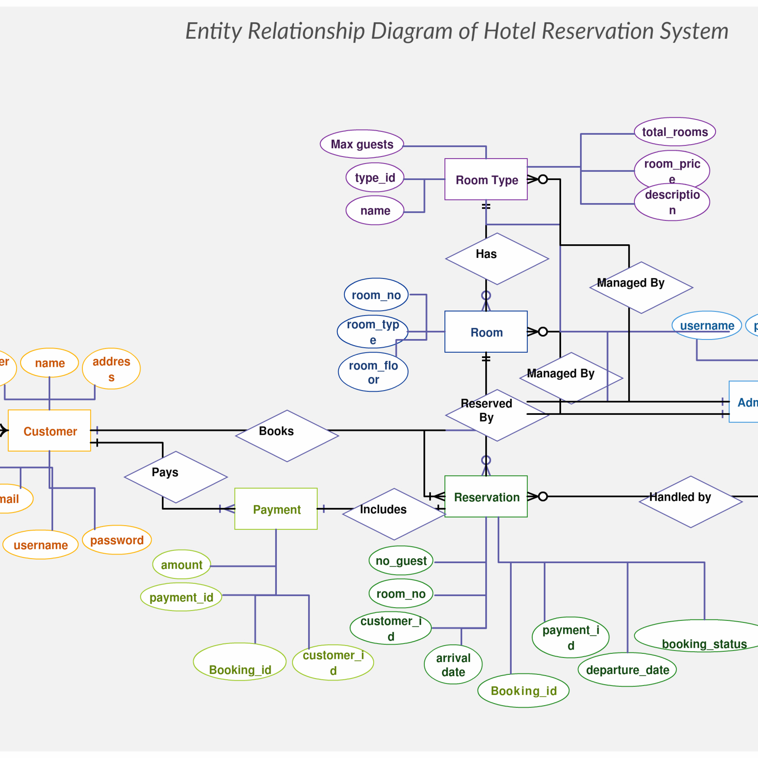 Hotel Reservation System Er Diagram Maps Out The Data Flow with Er Diagram Hotel Management System