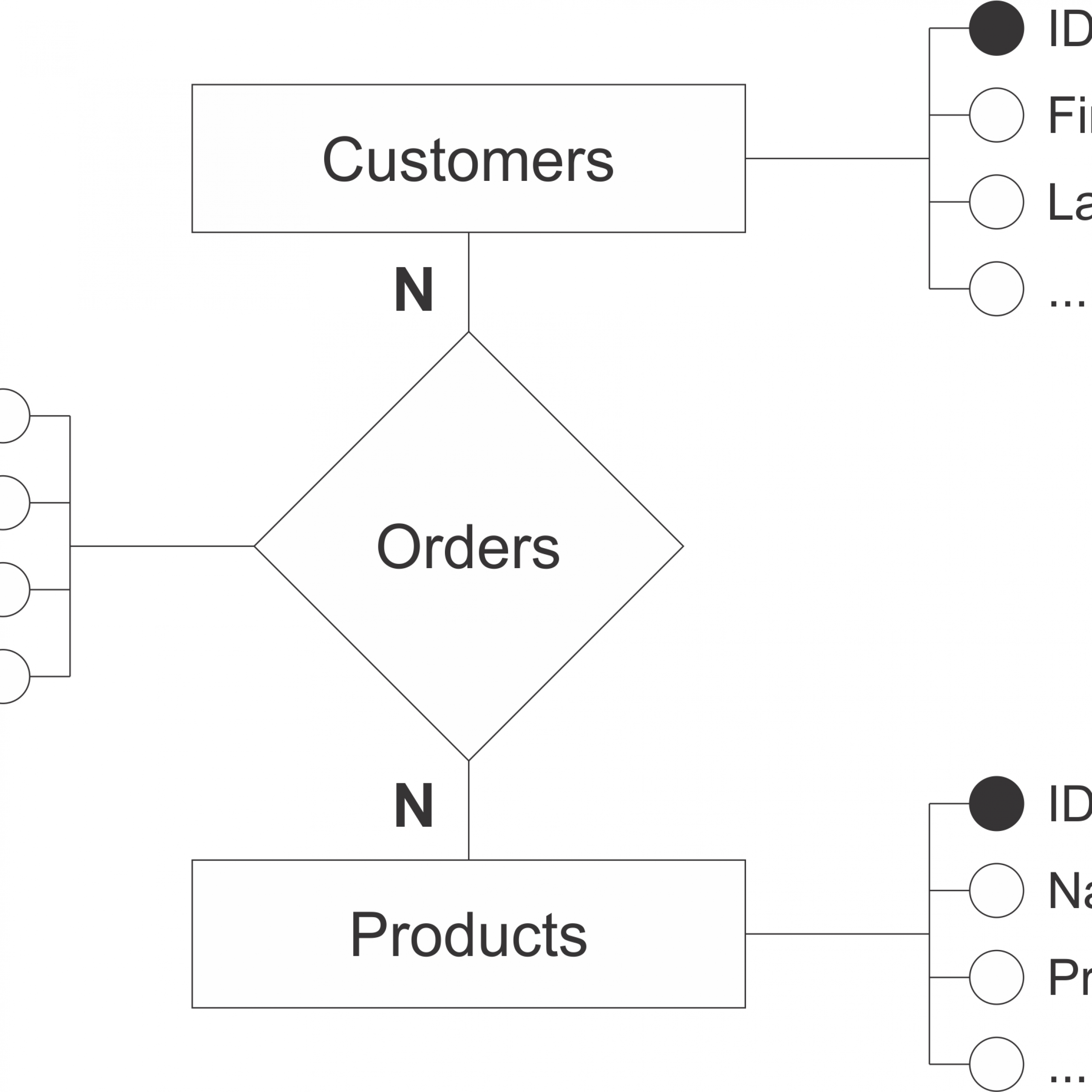 How Are These Tables Related? - Stack Overflow with Er Diagram Join Table